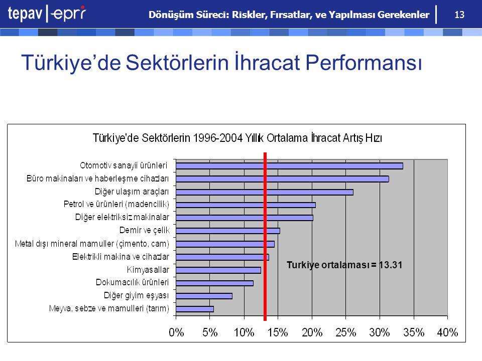 Dönüşüm Süreci: Riskler, Fırsatlar, ve Yapılması Gerekenler 13 Türkiye'de Sektörlerin İhracat Performansı Turkiye ortalaması = 13.31