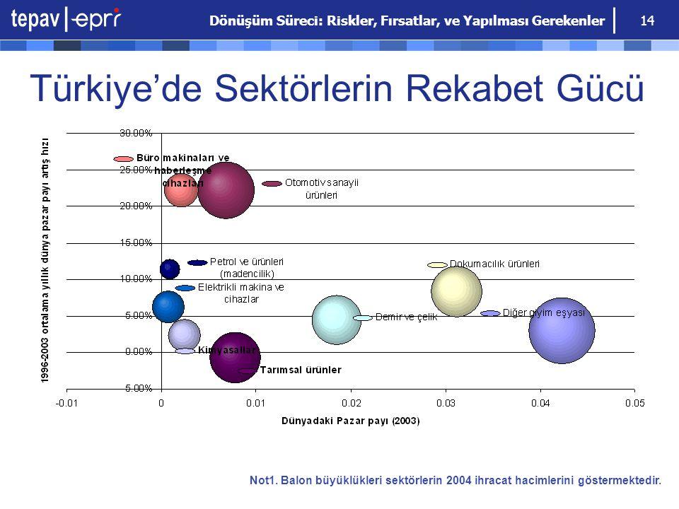 Dönüşüm Süreci: Riskler, Fırsatlar, ve Yapılması Gerekenler 14 Türkiye'de Sektörlerin Rekabet Gücü Not1. Balon büyüklükleri sektörlerin 2004 ihracat h