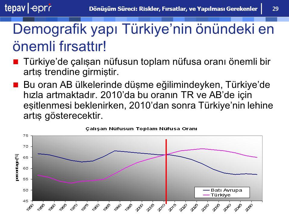 Dönüşüm Süreci: Riskler, Fırsatlar, ve Yapılması Gerekenler 29 Demografik yapı Türkiye'nin önündeki en önemli fırsattır! Türkiye'de çalışan nüfusun to