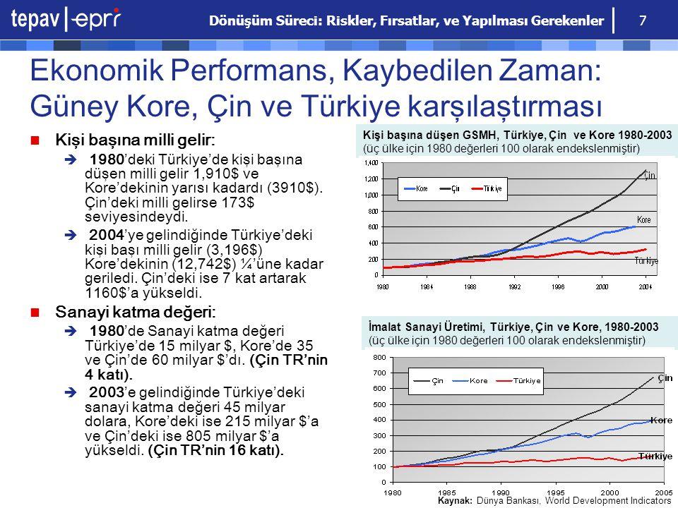 Dönüşüm Süreci: Riskler, Fırsatlar, ve Yapılması Gerekenler 7 Ekonomik Performans, Kaybedilen Zaman: Güney Kore, Çin ve Türkiye karşılaştırması Kişi b