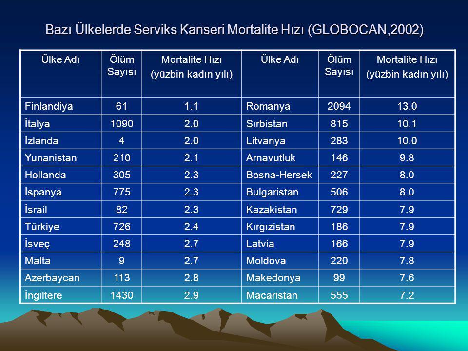 Bazı Ülkelerde Serviks Kanseri Mortalite Hızı (GLOBOCAN,2002) Ülke AdıÖlüm Sayısı Mortalite Hızı (yüzbin kadın yılı) Ülke AdıÖlüm Sayısı Mortalite Hızı (yüzbin kadın yılı) Finlandiya611.1Romanya209413.0 İtalya10902.0Sırbistan81510.1 İzlanda42.0Litvanya28310.0 Yunanistan2102.1Arnavutluk1469.8 Hollanda3052.3Bosna-Hersek2278.0 İspanya7752.3Bulgaristan5068.0 İsrail822.3Kazakistan7297.9 Türkiye7262.4Kırgızistan1867.9 İsveç2482.7Latvia1667.9 Malta92.7Moldova2207.8 Azerbaycan1132.8Makedonya997.6 İngiltere14302.9Macaristan5557.2