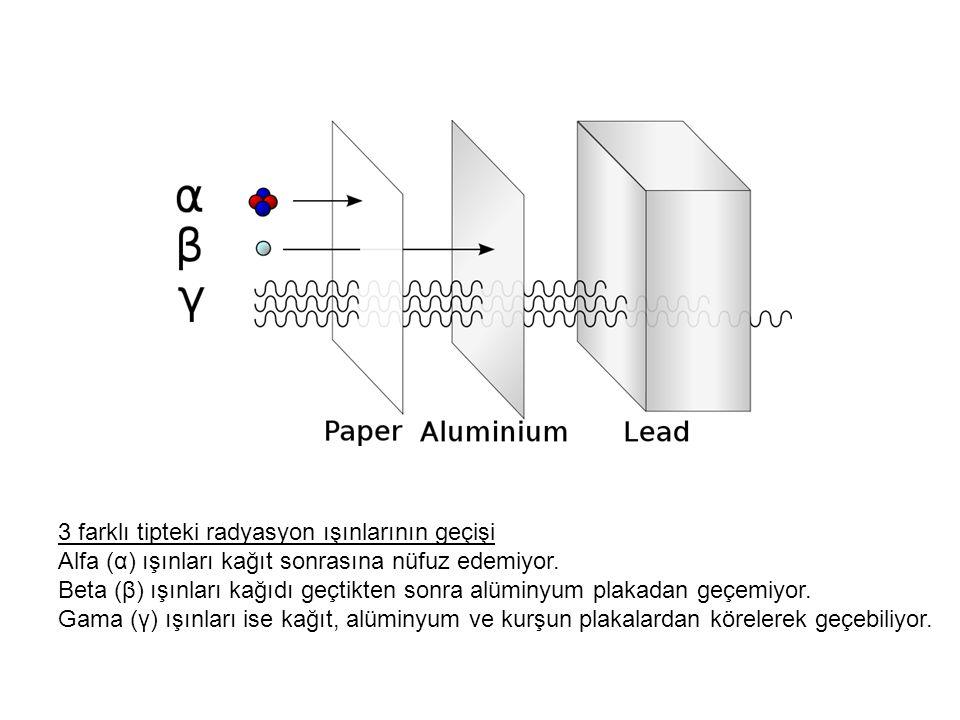 3 farklı tipteki radyasyon ışınlarının geçişi Alfa (α) ışınları kağıt sonrasına nüfuz edemiyor. Beta (β) ışınları kağıdı geçtikten sonra alüminyum pla