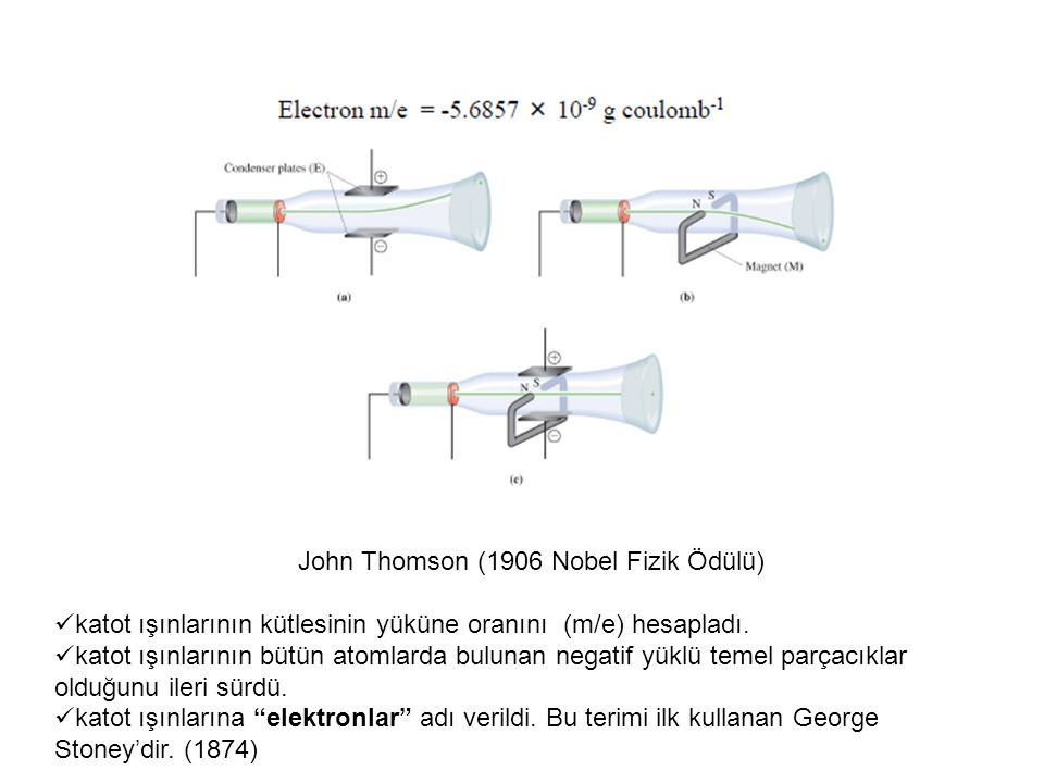 John Thomson (1906 Nobel Fizik Ödülü) katot ışınlarının kütlesinin yüküne oranını (m/e) hesapladı. katot ışınlarının bütün atomlarda bulunan negatif y