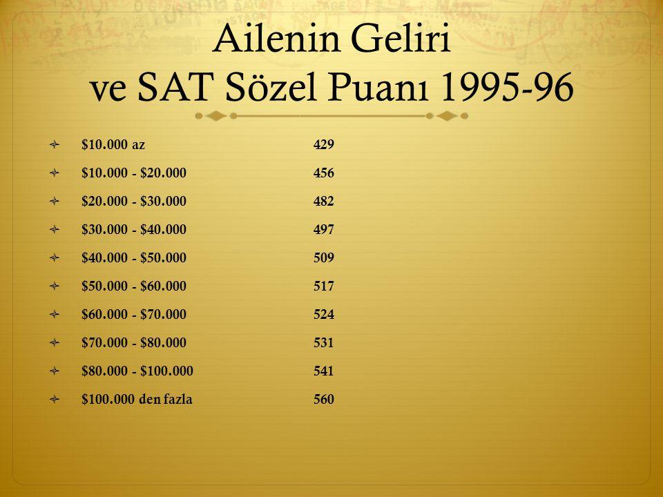 Ailenin Geliri ve SAT Sözel Puanı 1995-96  $10.000 az429  $10.000 - $20.000456  $20.000 - $30.000482  $30.000 - $40.000497  $40.000 - $50.000509  $50.000 - $60.000517  $60.000 - $70.000524  $70.000 - $80.000531  $80.000 - $100.000 541  $100.000 den fazla 560