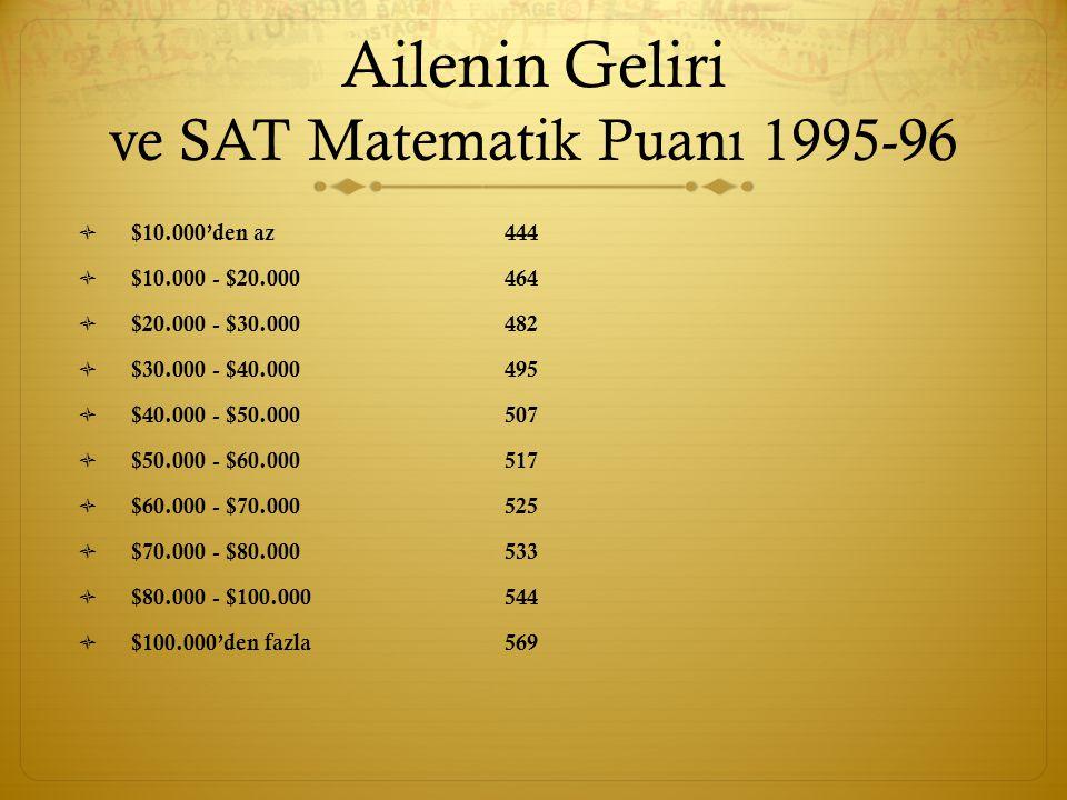 Ailenin Geliri ve SAT Matematik Puanı 1995-96  $10.000'den az444  $10.000 - $20.000464  $20.000 - $30.000482  $30.000 - $40.000495  $40.000 - $50.000507  $50.000 - $60.000517  $60.000 - $70.000525  $70.000 - $80.000533  $80.000 - $100.000 544  $100.000'den fazla 569