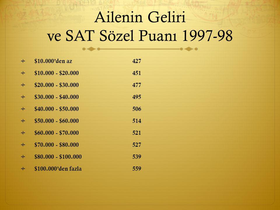 Ailenin Geliri ve SAT Sözel Puanı 1997-98  $10.000'den az427  $10.000 - $20.000451  $20.000 - $30.000477  $30.000 - $40.000495  $40.000 - $50.000506  $50.000 - $60.000514  $60.000 - $70.000521  $70.000 - $80.000527  $80.000 - $100.000 539  $100.000'den fazla559