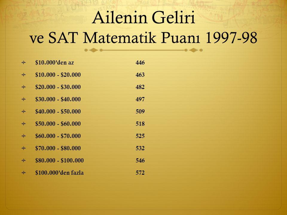 Ailenin Geliri ve SAT Matematik Puanı 1997-98  $10.000'den az446  $10.000 - $20.000463  $20.000 - $30.000482  $30.000 - $40.000497  $40.000 - $50.000509  $50.000 - $60.000518  $60.000 - $70.000525  $70.000 - $80.000532  $80.000 - $100.000 546  $100.000'den fazla572