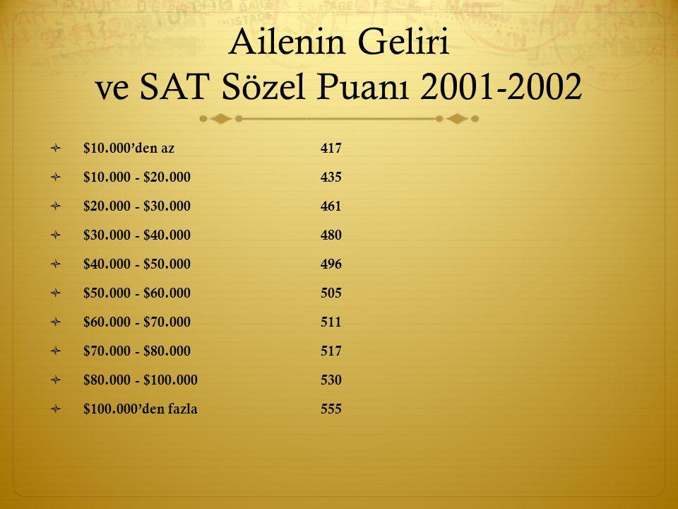Ailenin Geliri ve SAT Sözel Puanı 2001-2002  $10.000'den az417  $10.000 - $20.000435  $20.000 - $30.000461  $30.000 - $40.000480  $40.000 - $50.000496  $50.000 - $60.000505  $60.000 - $70.000511  $70.000 - $80.000517  $80.000 - $100.000 530  $100.000'den fazla 555