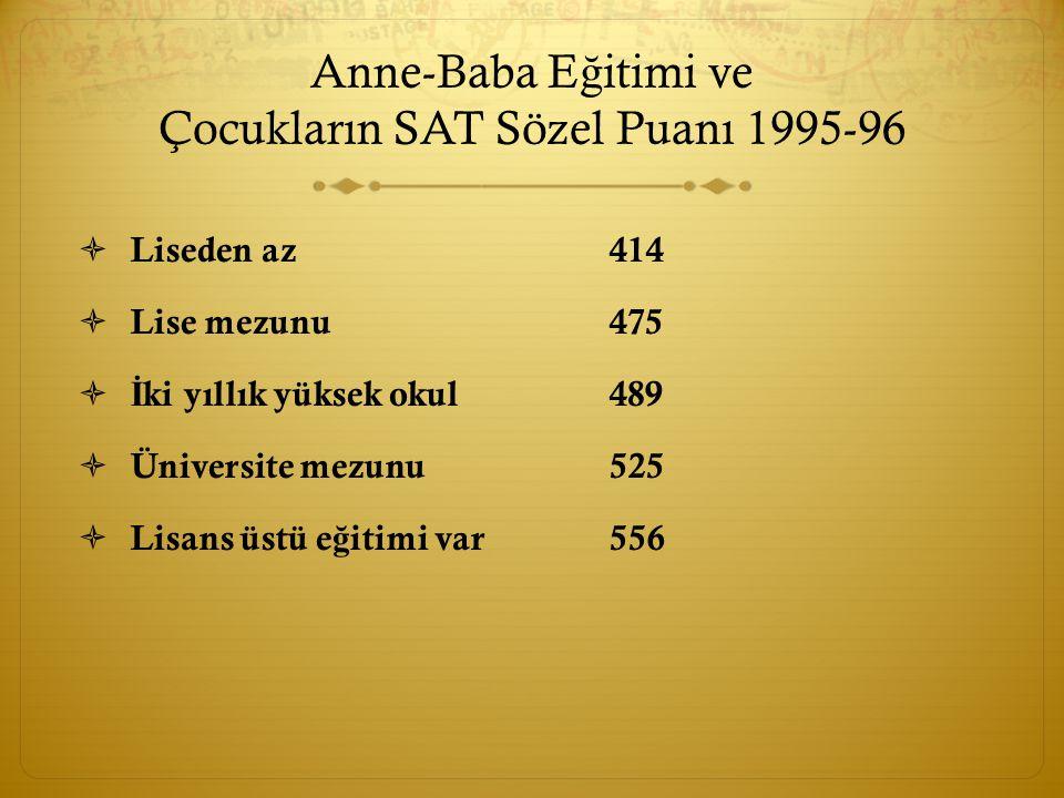 Anne-Baba E ğ itimi ve Çocukların SAT Sözel Puanı 1995-96  Liseden az414  Lise mezunu475  İ ki yıllık yüksek okul489  Üniversite mezunu525  Lisans üstü e ğ itimi var556