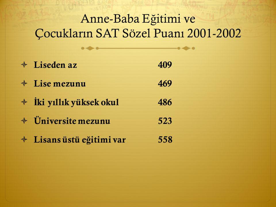 Anne-Baba E ğ itimi ve Çocukların SAT Sözel Puanı 2001-2002  Liseden az409  Lise mezunu469  İ ki yıllık yüksek okul486  Üniversite mezunu523  Lisans üstü e ğ itimi var558