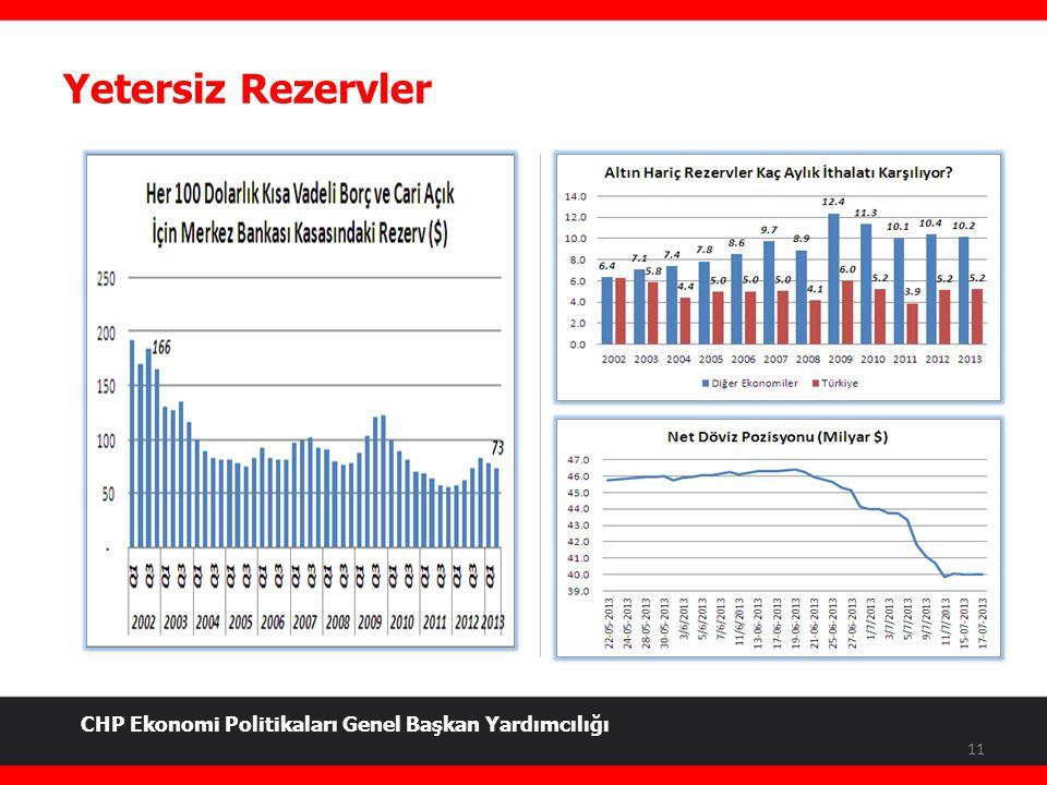 Yetersiz Rezervler 11 CHP Ekonomi Politikaları Genel Başkan Yardımcılığı