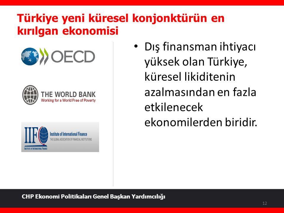 Türkiye yeni küresel konjonktürün en kırılgan ekonomisi 12 Dış finansman ihtiyacı yüksek olan Türkiye, küresel likiditenin azalmasından en fazla etkil