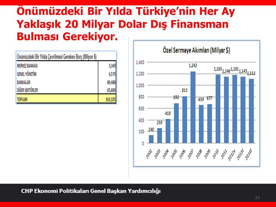 Önümüzdeki Bir Yılda Türkiye'nin Her Ay Yaklaşık 20 Milyar Dolar Dış Finansman Bulması Gerekiyor. 13 CHP Ekonomi Politikaları Genel Başkan Yardımcılığ