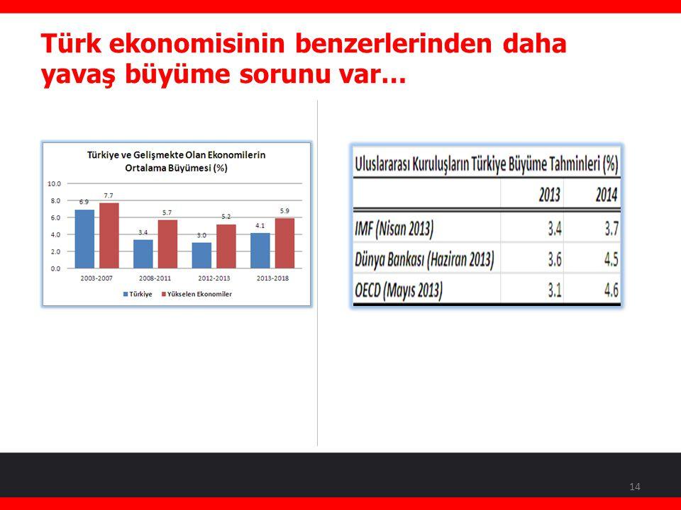 Türk ekonomisinin benzerlerinden daha yavaş büyüme sorunu var… 14