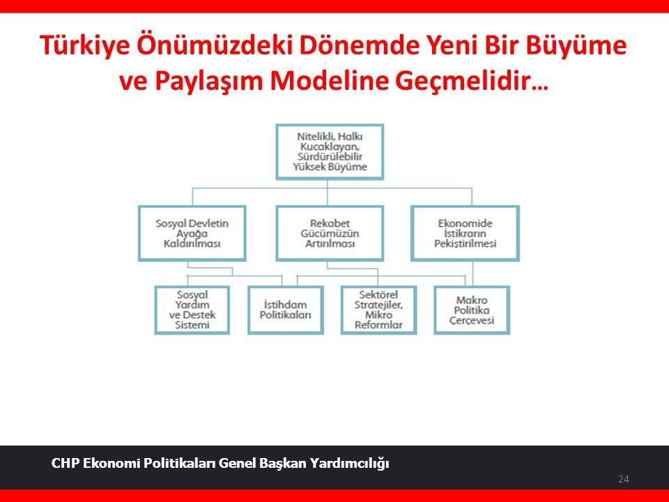 Türkiye Önümüzdeki Dönemde Yeni Bir Büyüme ve Paylaşım Modeline Geçmelidir … 24 CHP Ekonomi Politikaları Genel Başkan Yardımcılığı