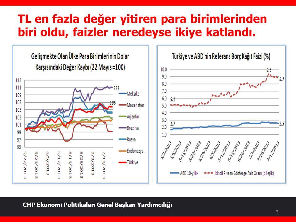 TL en fazla değer yitiren para birimlerinden biri oldu, faizler neredeyse ikiye katlandı. 7 CHP Ekonomi Politikaları Genel Başkan Yardımcılığı