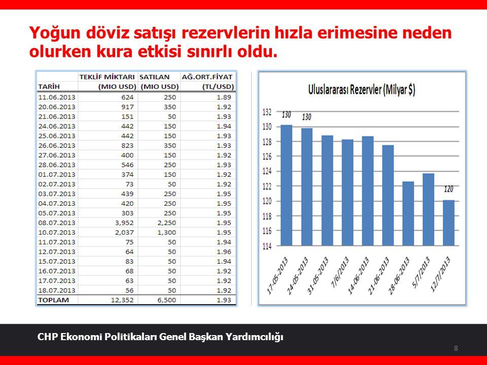 Yoğun döviz satışı rezervlerin hızla erimesine neden olurken kura etkisi sınırlı oldu. 8 CHP Ekonomi Politikaları Genel Başkan Yardımcılığı