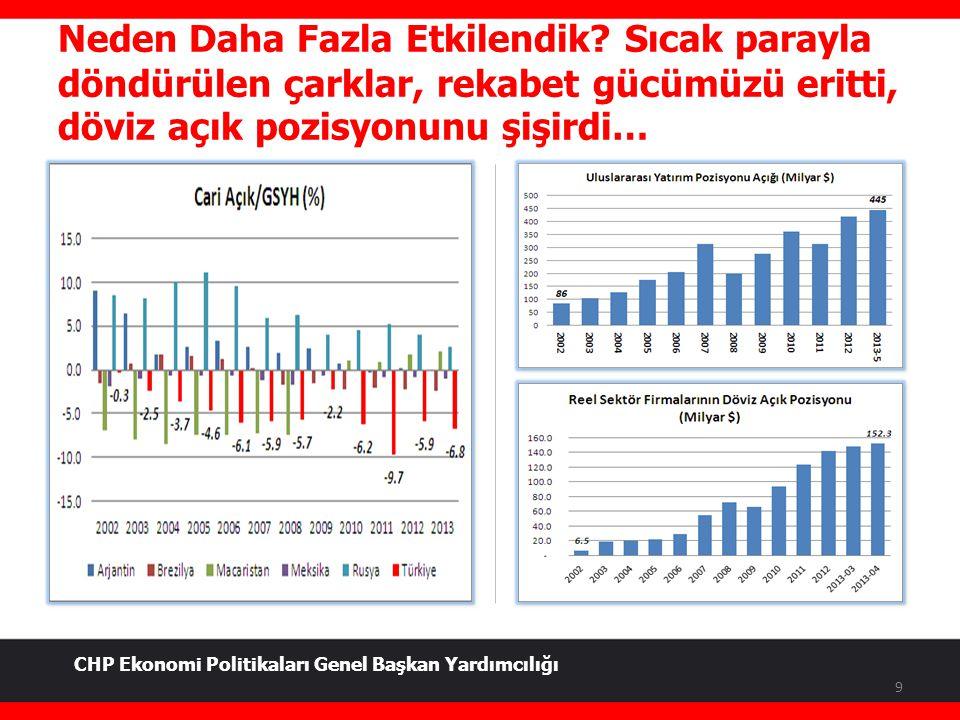 Üretmeden Tükettiren, Kazanmadan Harcattıran Politikalar = Artan Borç 10 (*): 2012 sonu CHP Ekonomi Politikaları Genel Başkan Yardımcılığı