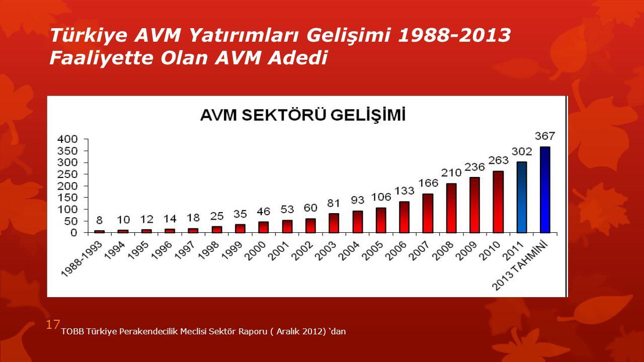 Türkiye AVM Yatırımları Gelişimi 1988-2013 Faaliyette Olan AVM Adedi TOBB Türkiye Perakendecilik Meclisi Sektör Raporu ( Aralık 2012) 'dan 17