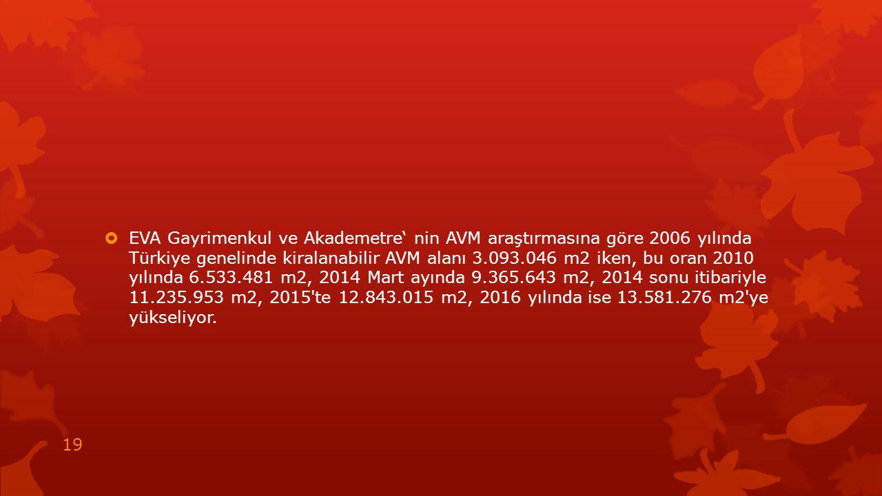  EVA Gayrimenkul ve Akademetre' nin AVM araştırmasına göre 2006 yılında Türkiye genelinde kiralanabilir AVM alanı 3.093.046 m2 iken, bu oran 2010 yıl