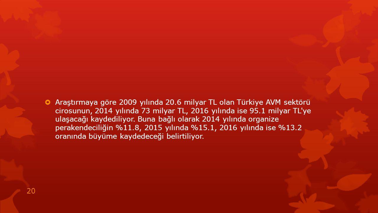  Araştırmaya göre 2009 yılında 20.6 milyar TL olan Türkiye AVM sektörü cirosunun, 2014 yılında 73 milyar TL, 2016 yılında ise 95.1 milyar TL'ye ulaşa