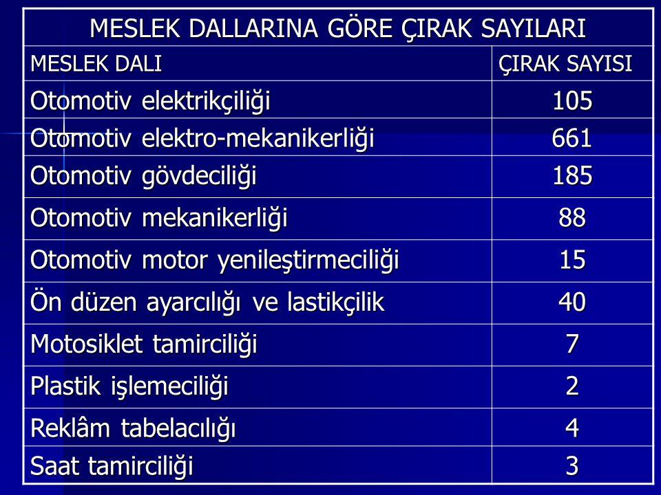 MESLEK DALLARINA GÖRE ÇIRAK SAYILARI MESLEK DALI ÇIRAK SAYISI Otomotiv elektrikçiliği 105 Otomotiv elektro-mekanikerliği 661 Otomotiv gövdeciliği 185