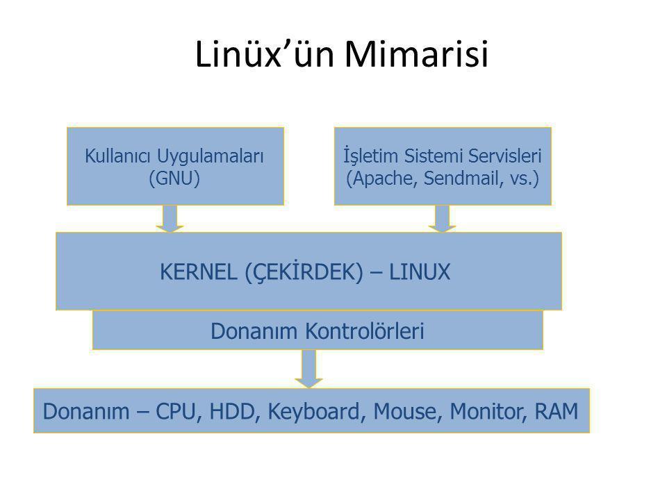 Linüx'ün Mimarisi KERNEL (ÇEKİRDEK) – LINUX Kullanıcı Uygulamaları (GNU) İşletim Sistemi Servisleri (Apache, Sendmail, vs.) Donanım Kontrolörleri Dona