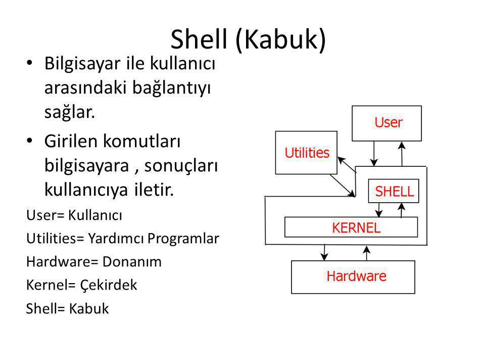 Shell (Kabuk) Bilgisayar ile kullanıcı arasındaki bağlantıyı sağlar. Girilen komutları bilgisayara, sonuçları kullanıcıya iletir. User= Kullanıcı Util