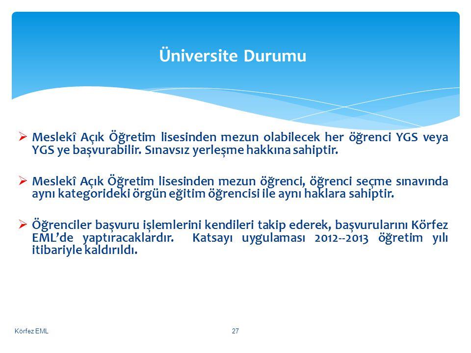Üniversite Durumu  Meslekî Açık Öğretim lisesinden mezun olabilecek her öğrenci YGS veya YGS ye başvurabilir.