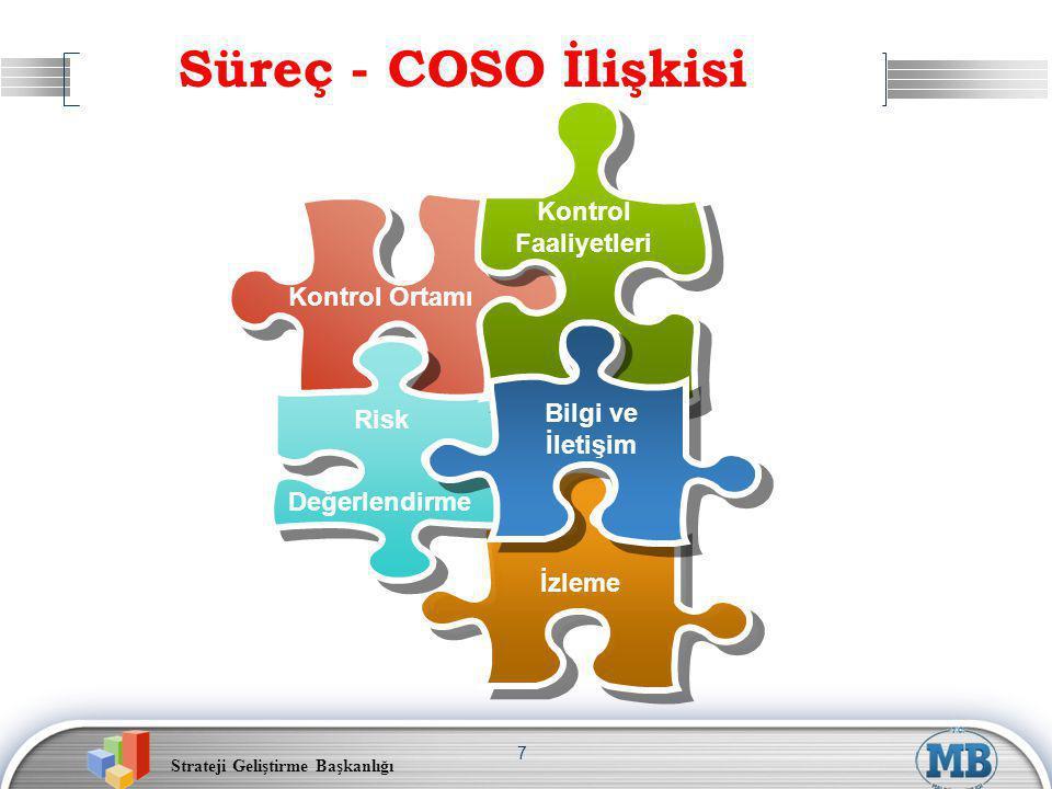 Strateji Geliştirme Başkanlığı 7 Bilgi ve İletişim Risk Kontrol Ortamı İzleme Değerlendirme Kontrol Faaliyetleri Süreç - COSO İlişkisi