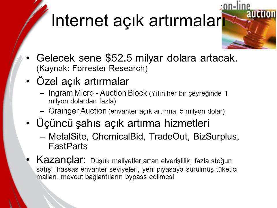 Internet açık artırmaları Gelecek sene $52.5 milyar dolara artacak. (Kaynak: Forrester Research) Özel açık artırmalar –Ingram Micro - Auction Block (Y