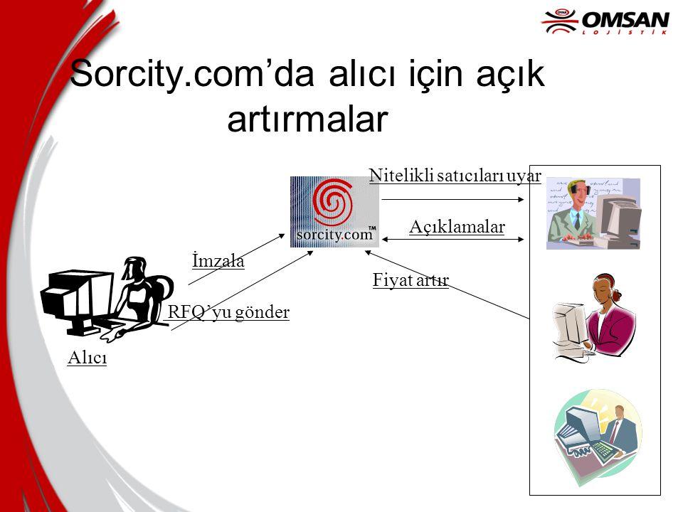 Sorcity.com'da alıcı için açık artırmalar Alıcı İmzala RFQ'yu gönder Nitelikli satıcıları uyar Açıklamalar Fiyat artır
