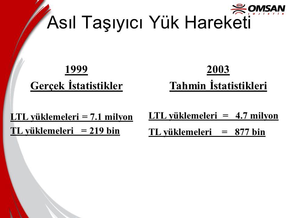 Asıl Taşıyıcı Yük Hareketi 1999 Gerçek İstatistikler LTL yüklemeleri = 7.1 milyon TL yüklemeleri = 219 bin 2003 Tahmin İstatistikleri LTL yüklemeleri