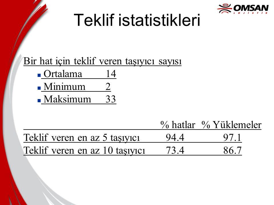 Teklif istatistikleri Bir hat için teklif veren taşıyıcı sayısı n Ortalama 14 n Minimum 2 n Maksimum 33 % hatlar % Yüklemeler Teklif veren en az 5 taş