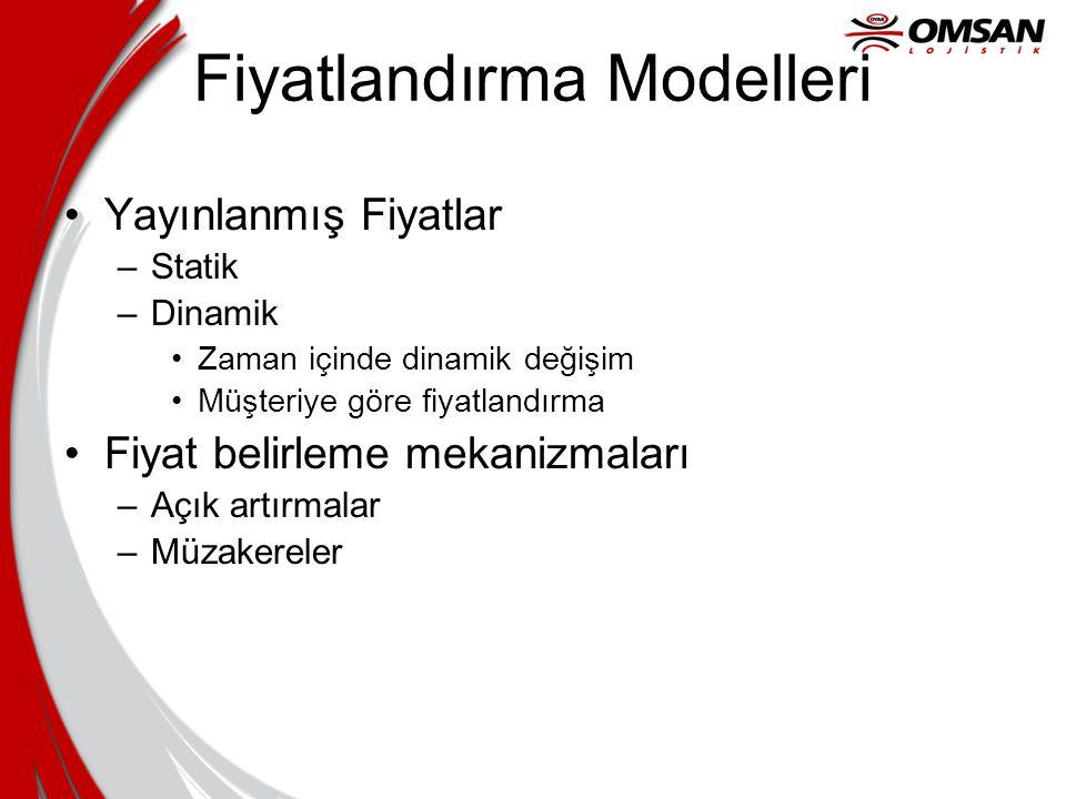 Fiyatlandırma Modelleri Yayınlanmış Fiyatlar –Statik –Dinamik Zaman içinde dinamik değişim Müşteriye göre fiyatlandırma Fiyat belirleme mekanizmaları