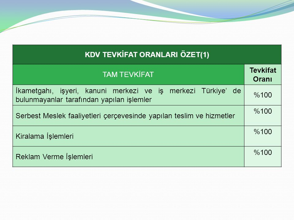 KDV TEVKİFAT ORANLARI ÖZET(1) TAM TEVKİFAT Tevkifat Oranı İkametgahı, işyeri, kanuni merkezi ve iş merkezi Türkiye' de bulunmayanlar tarafından yapılan işlemler %100 Serbest Meslek faaliyetleri çerçevesinde yapılan teslim ve hizmetler %100 Kiralama İşlemleri %100 Reklam Verme İşlemleri %100