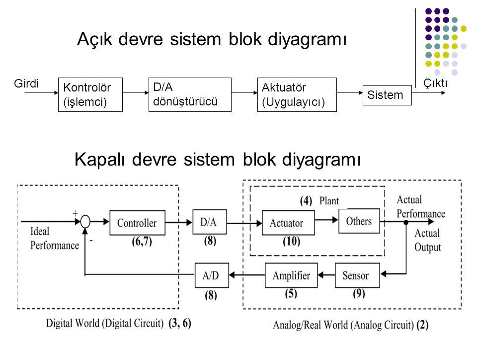 Açık devre sistem blok diyagramı Kontrolör (işlemci) Aktuatör (Uygulayıcı) Sistem Girdi Çıktı Kapalı devre sistem blok diyagramı D/A dönüştürücü