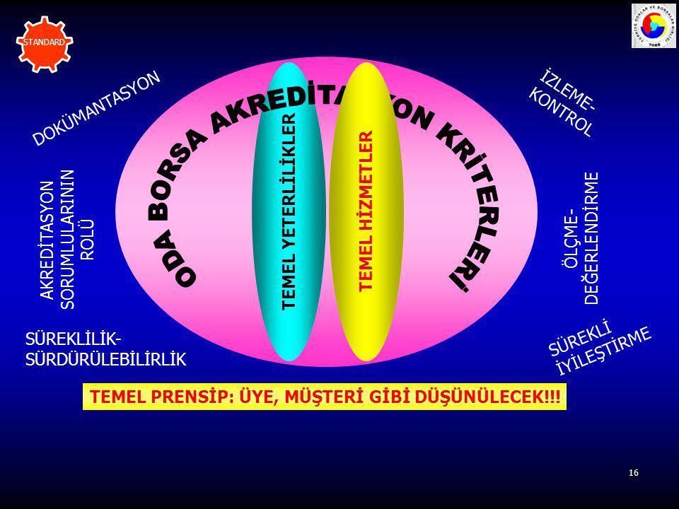 16 TEMEL YETERLİLİKLER TEMEL HİZMETLER DOKÜMANTASYON SÜREKLİLİK- SÜRDÜRÜLEBİLİRLİK İZLEME- KONTROL ÖLÇME- DEĞERLENDİRME SÜREKLİ İYİLEŞTİRME TEMEL PREN