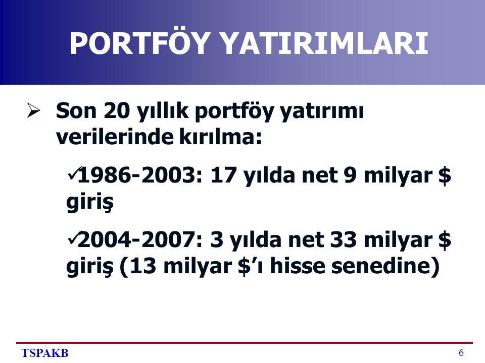 TSPAKB 6 PORTFÖY YATIRIMLARI  Son 20 yıllık portföy yatırımı verilerinde kırılma: 1986-2003: 17 yılda net 9 milyar $ giriş 2004-2007: 3 yılda net 33 milyar $ giriş (13 milyar $'ı hisse senedine)