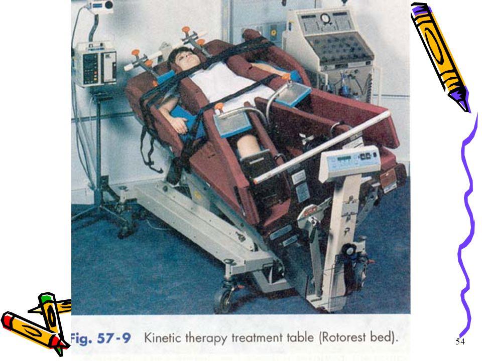 Yatağa bağımlı hastada hemşirelik bakımı 54