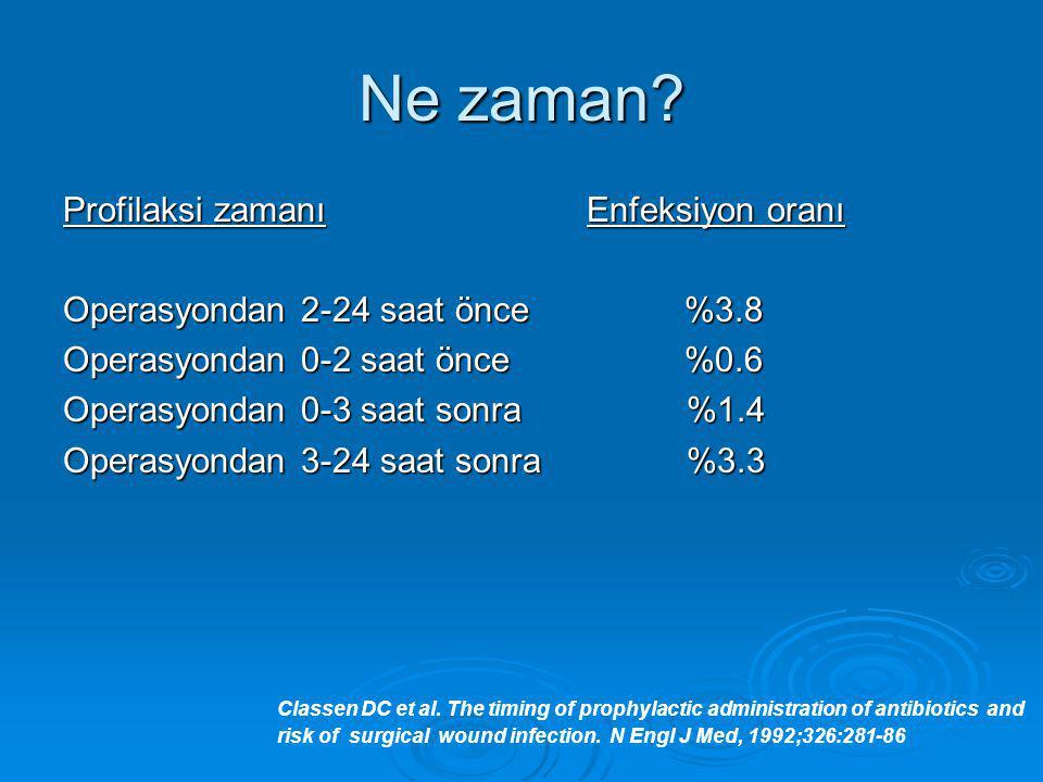 Ne zaman? Profilaksi zamanı Enfeksiyon oranı Operasyondan 2-24 saat önce %3.8 Operasyondan 0-2 saat önce %0.6 Operasyondan 0-3 saat sonra %1.4 Operasy