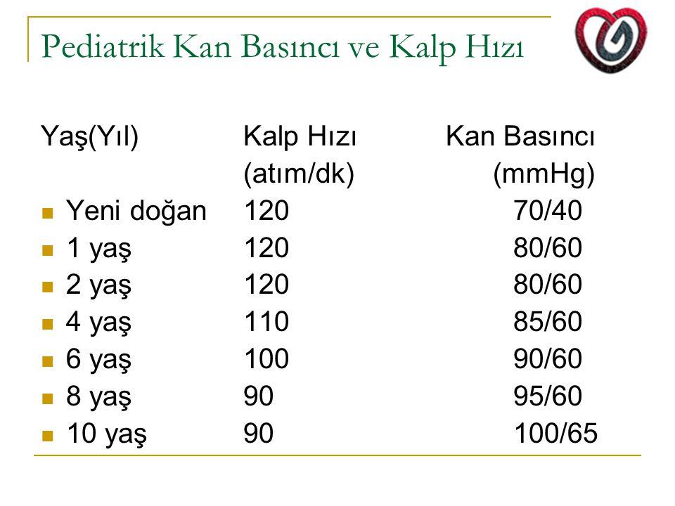 Pediatrik Kan Basıncı ve Kalp Hızı Yaş(Yıl)Kalp HızıKan Basıncı (atım/dk) (mmHg) Yeni doğan12070/40 1 yaş12080/60 2 yaş12080/60 4 yaş11085/60 6 yaş10090/60 8 yaş9095/60 10 yaş90100/65