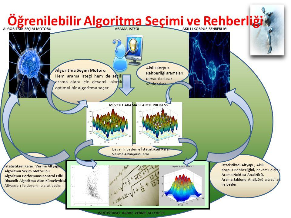 Öğrenilebilir Algoritma Seçimi ve Rehberliği İSTATİSTİKSEL KARAR VERME ALTYAPISI ALGORİTMA SEÇİM MOTORU İstatistiksel Karar Verme Altyapısı, Algoritma Seçim Motorunu Algoritma Performans Kontrol Edici Dinamik Algoritma Alan Kümeleyicisi Altyapıları ile devamlı olarak besler AKILLI KORPUS REHBERLİĞİARAMA İSTEĞİ Akıllı Korpus Rehberliği aramaları devamlı olarak yönlendirir Algoritma Seçim Motoru Hem arama isteği hem de seçili arama alanı için devamlı olarak optimal bir algoritma seçer İstatistiksel Altyapı, Akıllı Korpus Rehberliğini, devamlı olarak Arama Noktası Analizörü, Arama Şablonu Analizörü altyapıları İle besler Devamlı besleme İstatistiksel Karar Verme Altyapısını arar MEVCUT ARAMA SEARCH PROGESS