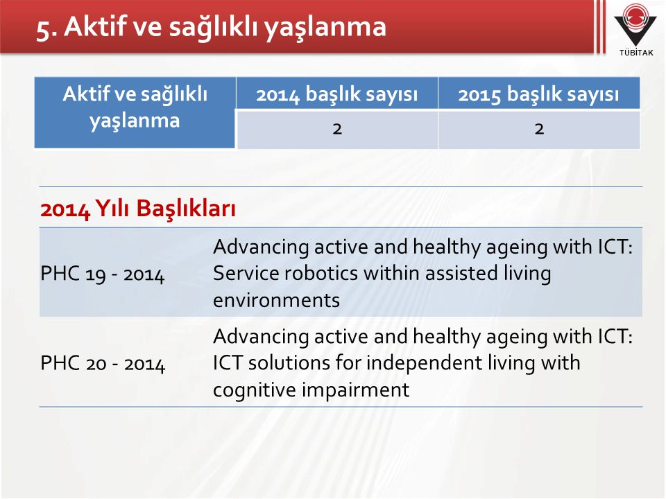 TÜBİTAK Aktif ve sağlıklı yaşlanma 2014 başlık sayısı2015 başlık sayısı 22 2014 Yılı Başlıkları PHC 19 - 2014 Advancing active and healthy ageing with ICT: Service robotics within assisted living environments PHC 20 - 2014 Advancing active and healthy ageing with ICT: ICT solutions for independent living with cognitive impairment 5.
