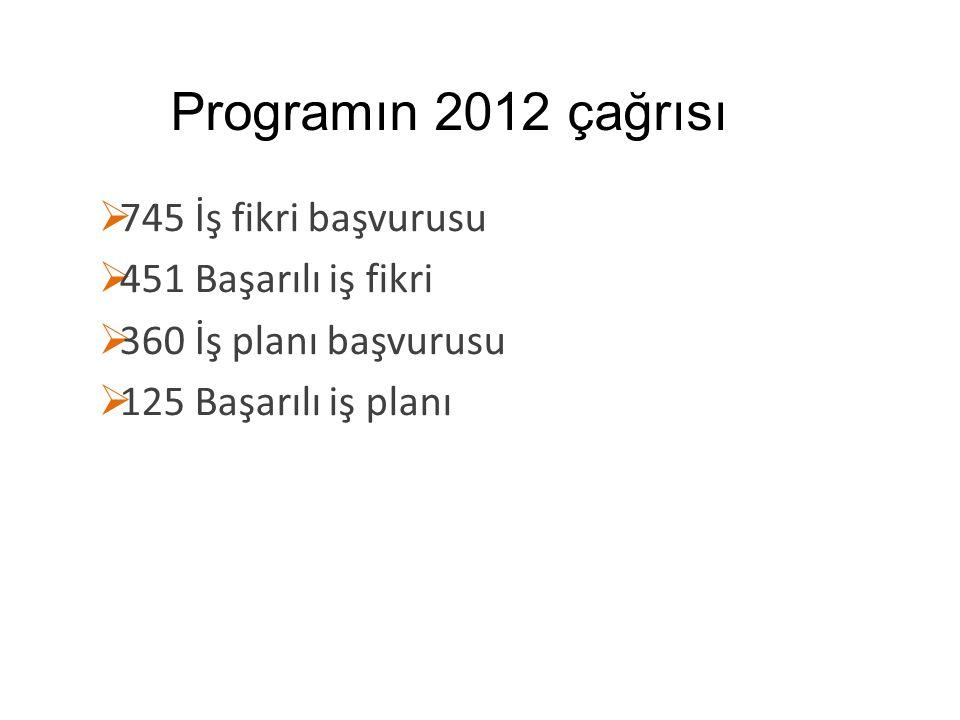Programın 2012 çağrısı  745 İş fikri başvurusu  451 Başarılı iş fikri  360 İş planı başvurusu  125 Başarılı iş planı