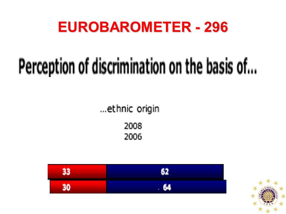 EUROBAROMETER - 296