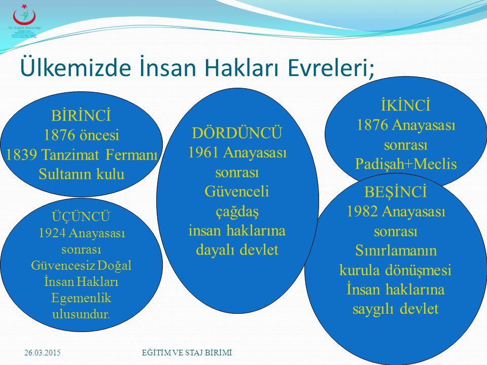 İnsan Hakları Düşüncesinin Tarihsel Gelişimi İnsan haklarının Osmanlı Devleti'nden günümüze kadar ülkemizdeki tarihi gelişimini 5 evrede özetleyebilir