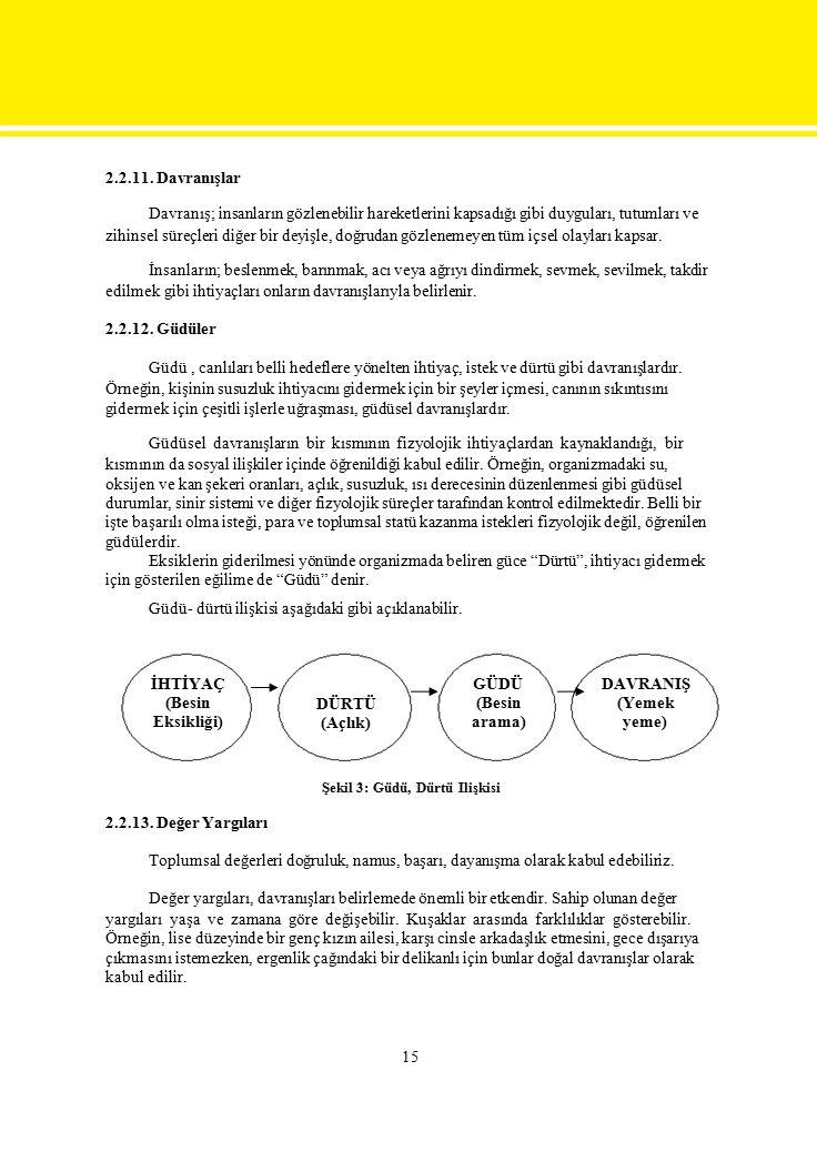 2.2.11. Davranışlar Davranış; insanların gözlenebilir hareketlerini kapsadığı gibi duyguları, tutumları ve zihinsel süreçleri diğer bir deyişle, doğru