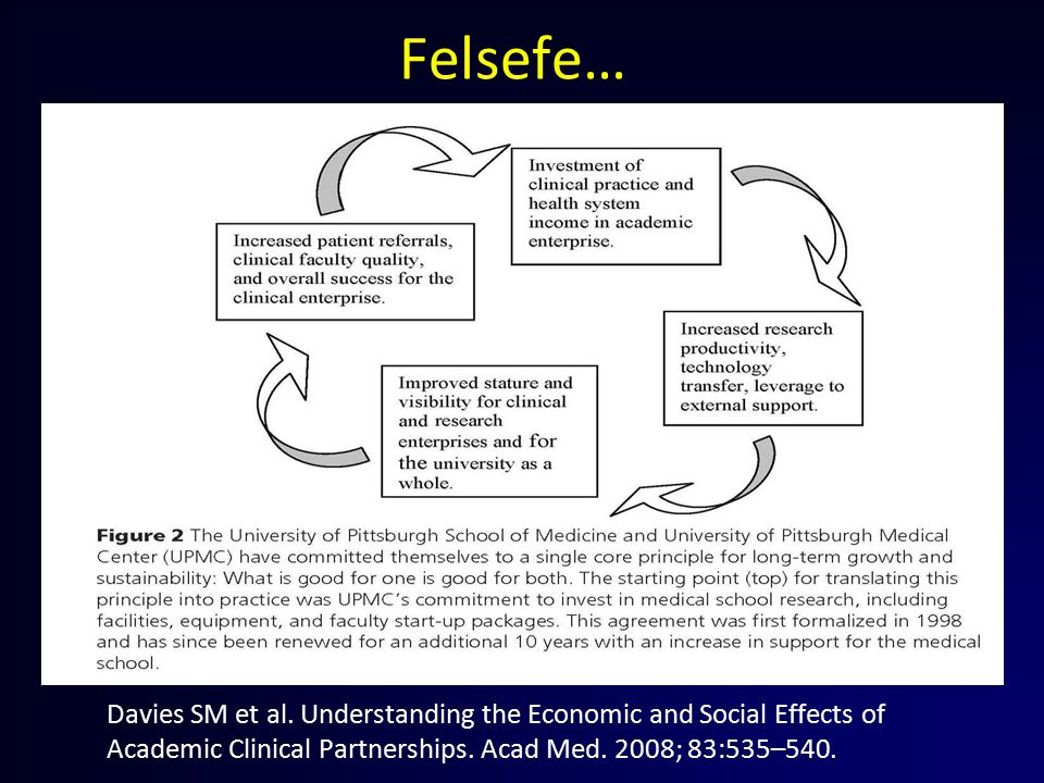 Felsefe… Davies SM et al. Understanding the Economic and Social Effects of Academic Clinical Partnerships. Acad Med. 2008; 83:535–540.