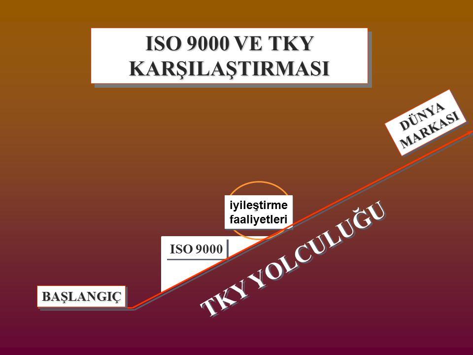 ISO 9000 VE TKY KARŞILAŞTIRMASI ISO 9000 iyileştirme faaliyetleri iyileştirme faaliyetleri TKY YOLCULUĞU BAŞLANGIÇBAŞLANGIÇ DÜNYAMARKASIDÜNYAMARKASI